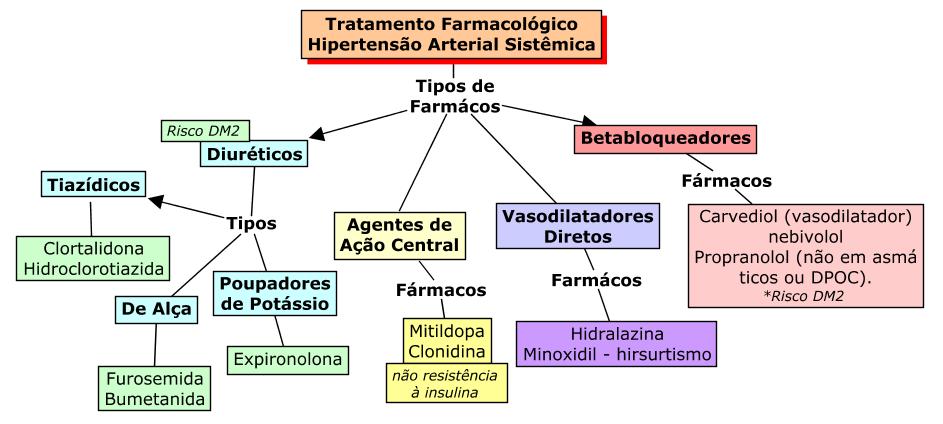 Tratamento farmacológico HAS. Diuréticos, Agentes de Ação Central, Betabloqueadores e Vasodilatadores Diretos.