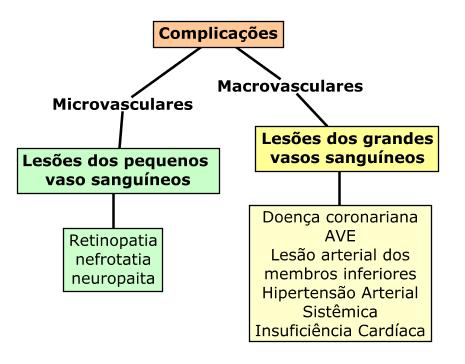 Complicações da Diabetes Mellitus