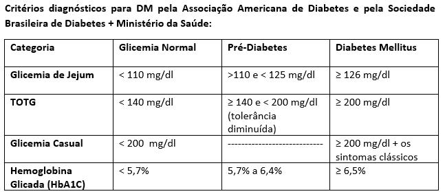 Critérios Diagnóstico DM