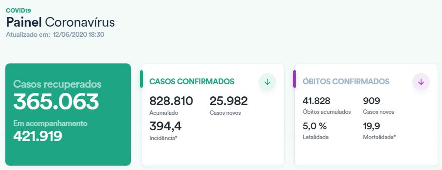 Número de Casos COVID-19 no Brasil